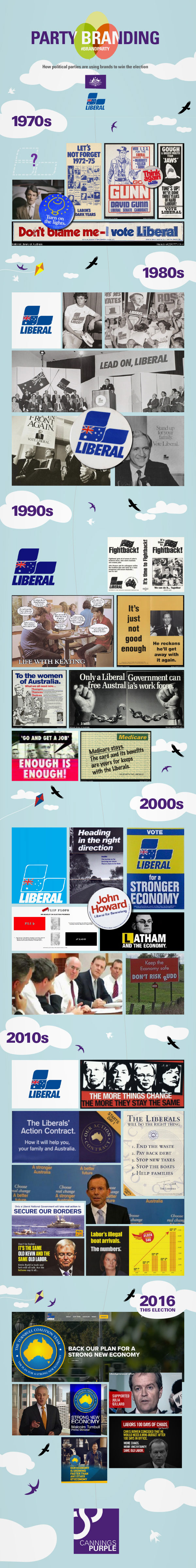 A short history of the Australian Liberal Party political branding.