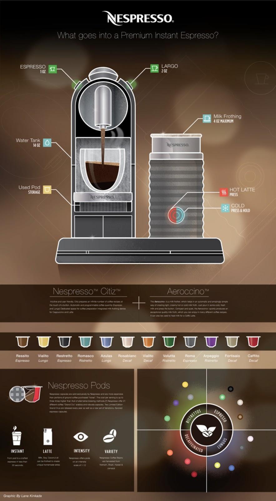 Nespresso Infographic Infographic
