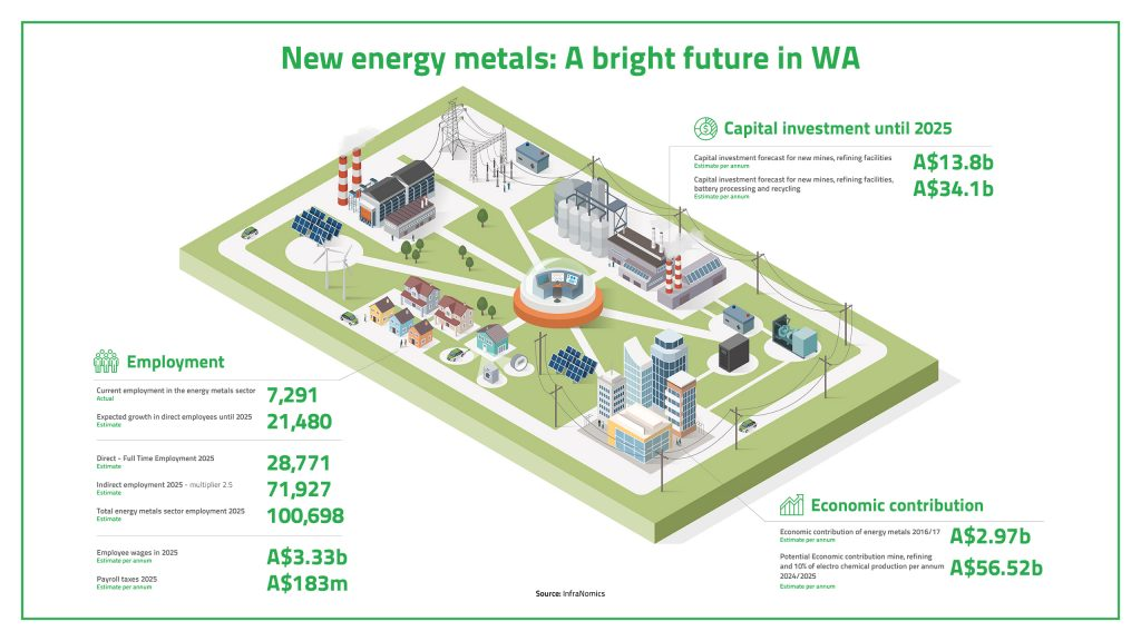 The new energy sector could be a big boost for WA's economy (click for full version).